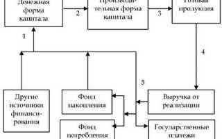 Анализ и контроль реализации бизнес планов