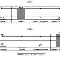 Анализ состава и динамики запасов