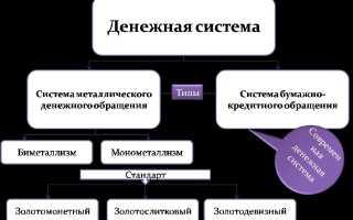 Основа денежной системы