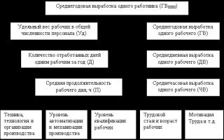 Факторный анализ производительности труда пример