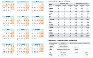 Постановление правительства о выходных днях 2020