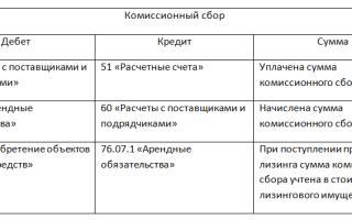 Лизинг бухгалтерские проводки у лизингополучателя пример