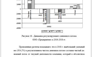 Анализ развития предприятия