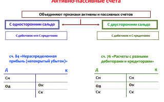 План обучения бухгалтерскому учету