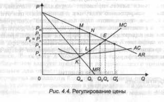Объекты микроэкономического анализа
