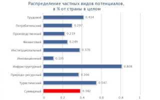 Региональное распределение инвестиций