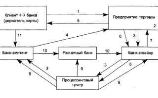 Расчеты между физическими лицами по карте