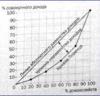 Дифференциация денежных доходов населения