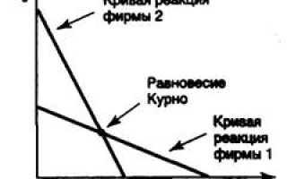 Основные модели рынка олигополии