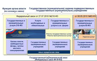 Порядок предоставления муниципальной услуги