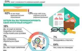 Перекредитование потребительских кредитов под меньший процент
