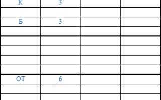 Дата составления табеля учета рабочего времени