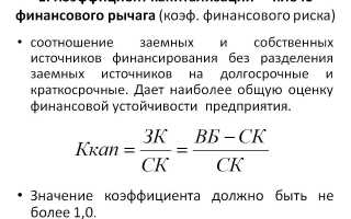 Формула расчета коэффициента капитализации