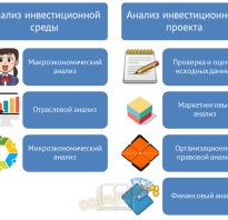 В состав анализа инвестиционного проекта входят
