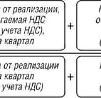 Раздельный учет ндс для чайников