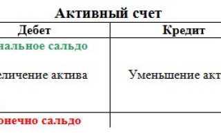 Уставный капитал счет активный или пассивный