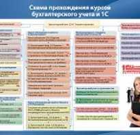 Курс бухгалтерский учет 2020