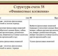 58 01 1 счет бухгалтерского учета