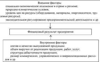 Факторный анализ предприятия