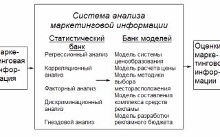 Система анализа маркетинговой информации включает