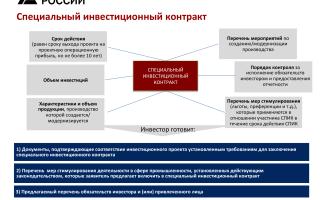 Инвестиционный договор форма договора