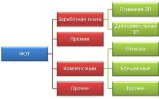 Расчет фонда оплаты труда таблица