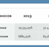 Платежи в пфр в 2020 году
