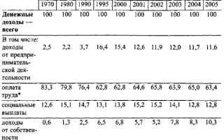 Распределение денежных доходов