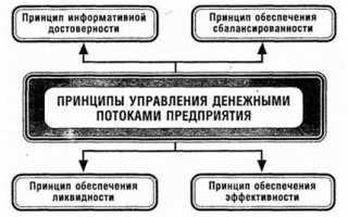 Принципы денежных потоков предприятия