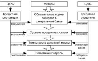 Административные методы денежно кредитной политики