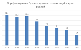 Российские банки на рынке ценных бумаг
