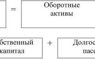 Собственный капитал в обороте формула